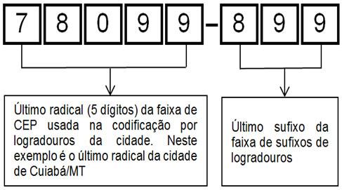O CEP aqui no Brasil atualmente é composto por oito dígitos