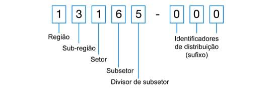 Veja a composição do CEP, com o significado de cada algarismo