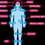 Fibromialgia, Todas as Mulheres Deveriam Saber o Que é
