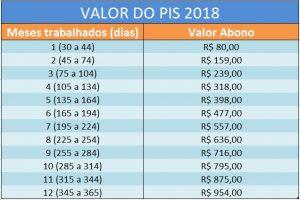 Valor do recebimento do PIS 2019