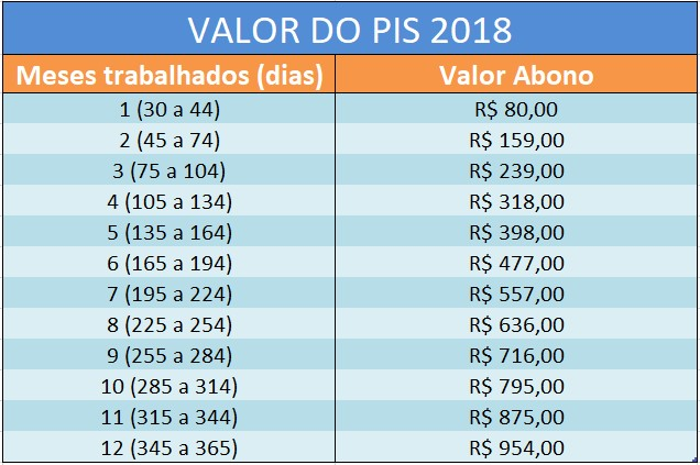 Valor do recebimento do PIS 2019