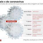 Países que Estão Desenvolvendo a Vacina contra o Coronavírus