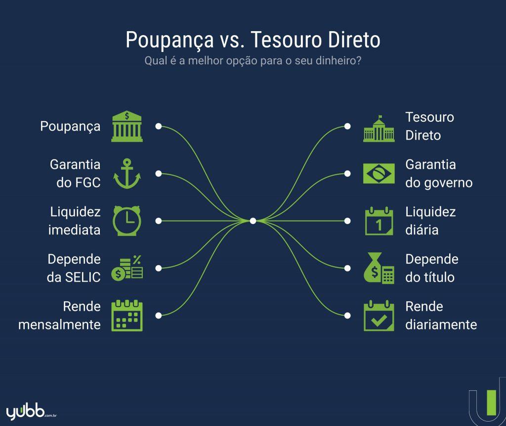 Tesouro Direto e Poupança - Quanto Rende Investimento com Base na Selic